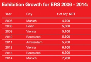 ERS Growth